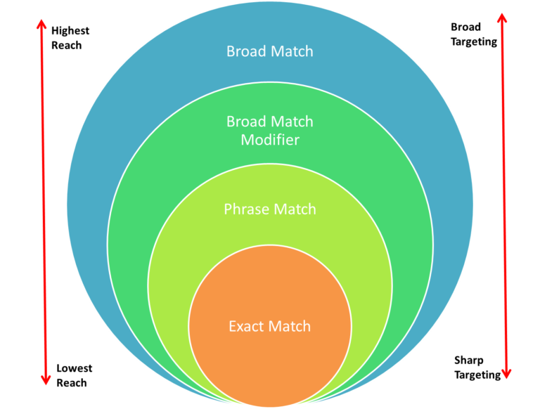 A Brief Explanation of Exact vs. Phrase vs. Broad Keywords